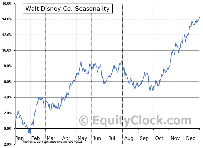 Walt Disney Co. (NYSE:DIS) Seasonal Chart