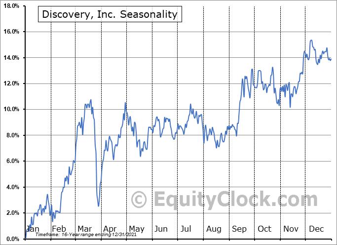 Discovery, Inc. (NASD:DISCA) Seasonal Chart