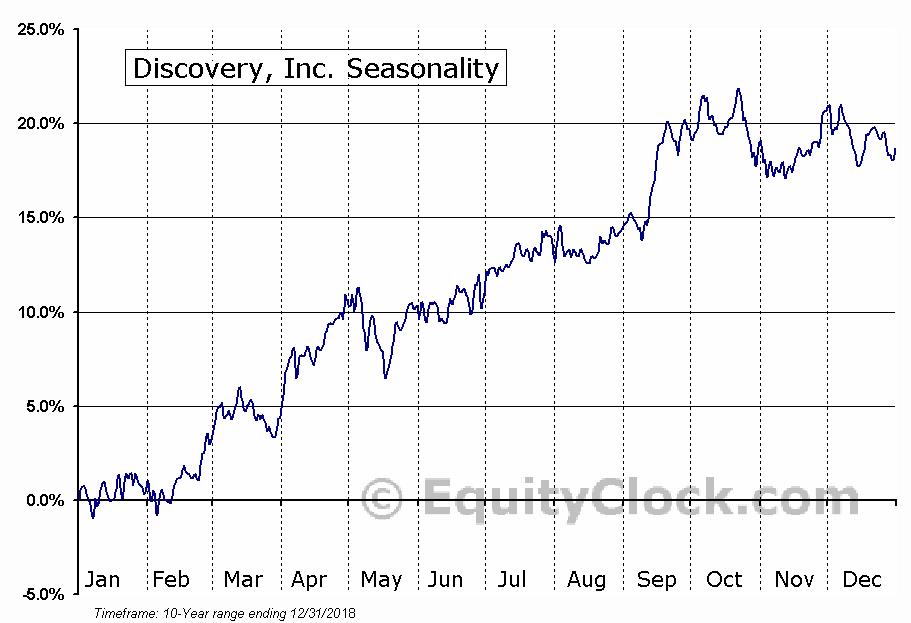 Discovery Communications Inc. (NASD:DISCK) Seasonal Chart