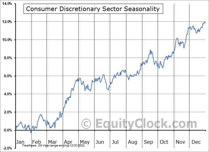 Consumer Discretionary Sector Seasonal Chart