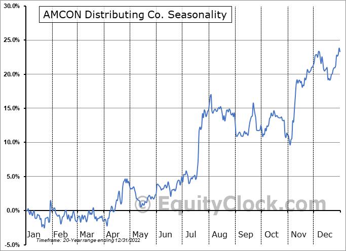 AMCON Distributing Co. (AMEX:DIT) Seasonal Chart