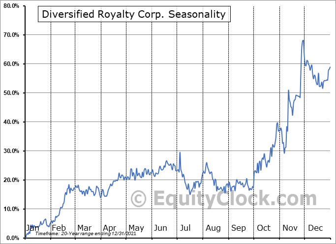 Diversified Royalty  (TSE:DIV.TO) Seasonal Chart