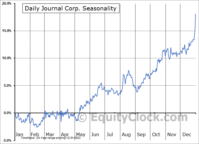 Daily Journal Corp. (S.C.) (NASD:DJCO) Seasonal Chart