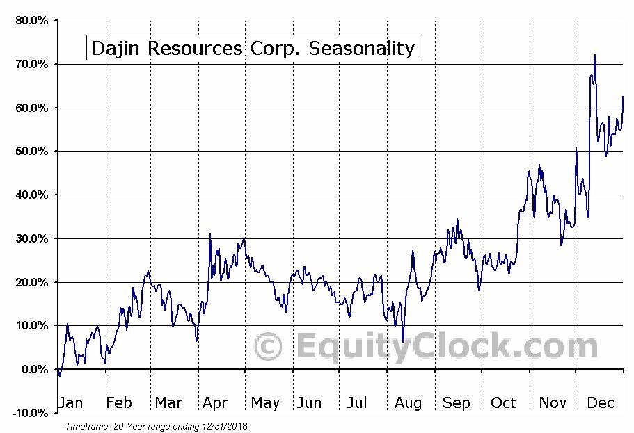 Dajin Resources Corp. (TSXV:DJI.V) Seasonal Chart
