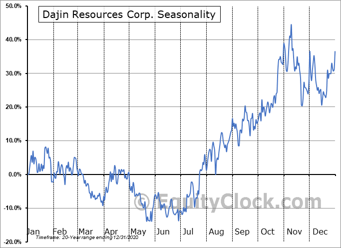 Dajin Resources Corp. (TSXV:DJI.V) Seasonal Chart