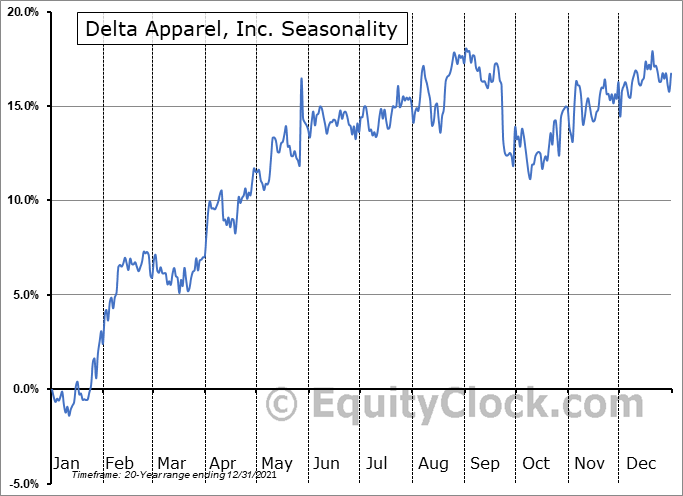 Delta Apparel, Inc. (AMEX:DLA) Seasonal Chart