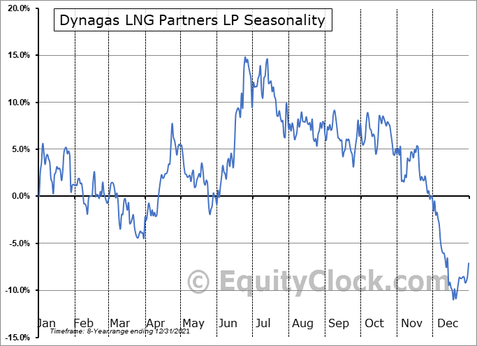 Dynagas LNG Partners LP (NYSE:DLNG) Seasonal Chart