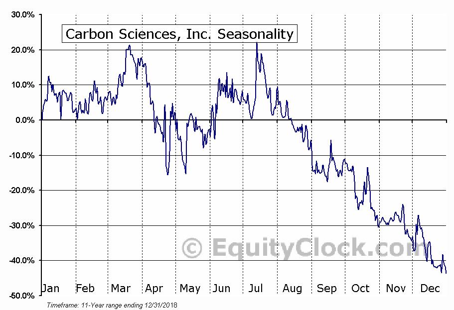 Carbon Sciences, Inc. (OTCMKT:DLOC) Seasonal Chart
