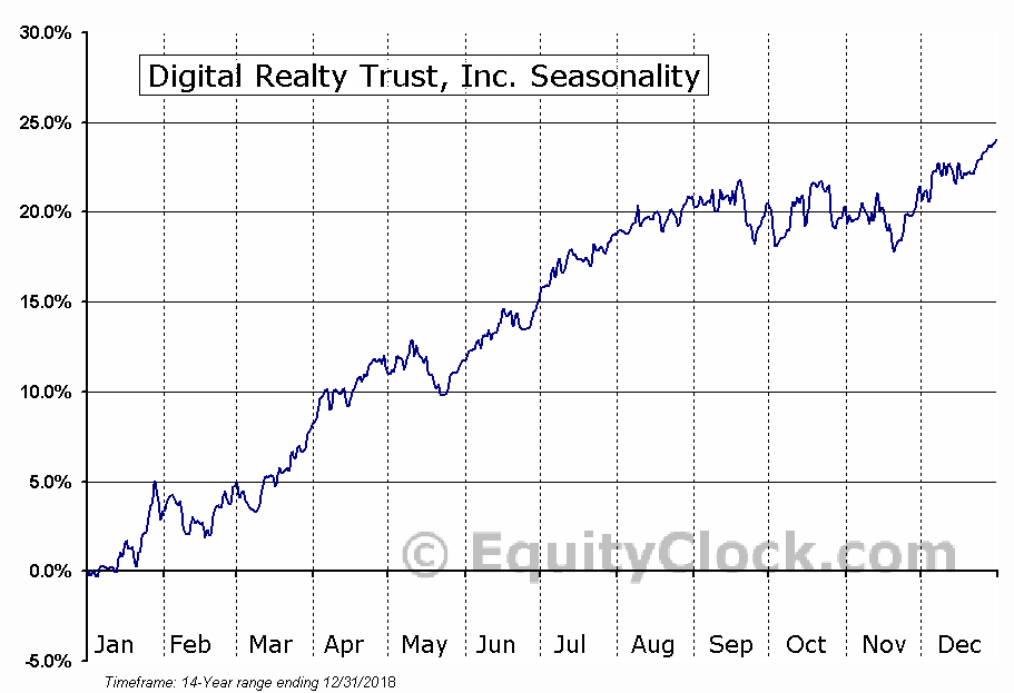 Digital Realty Trust, Inc. (NYSE:DLR) Seasonal Chart