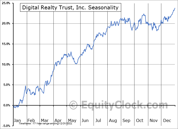 Digital Realty Trust, Inc. (NYSE:DLR) Seasonal Chart