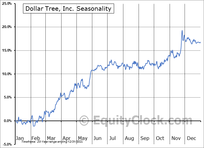 Dollar Tree, Inc. (NASD:DLTR) Seasonal Chart