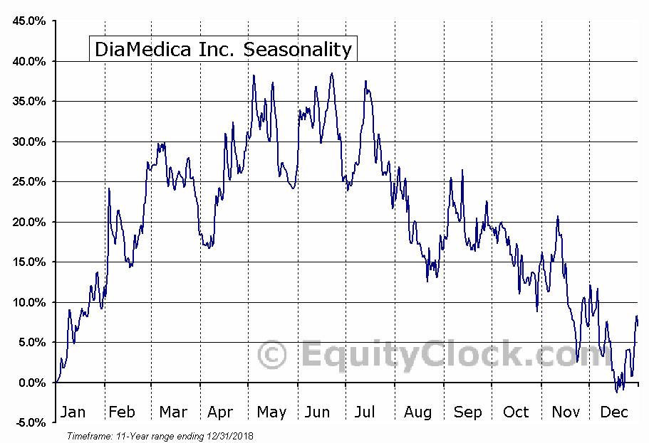 DiaMedica Inc. (TSXV:DMA) Seasonal Chart