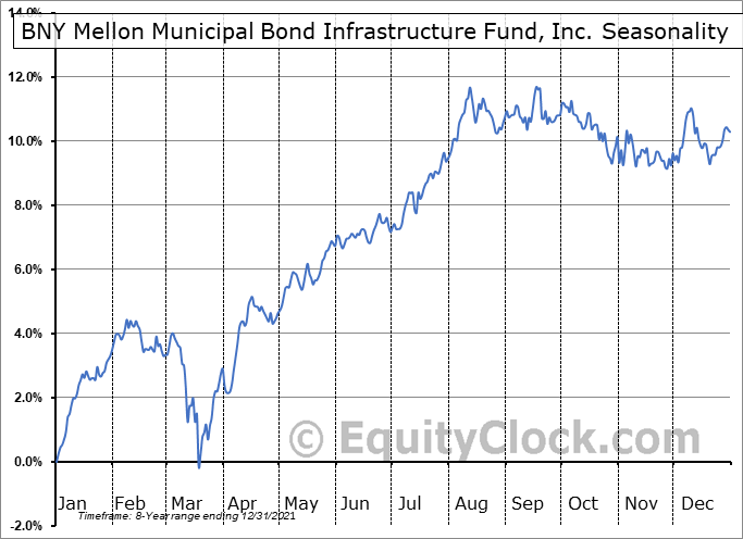 Dreyfus Municipal Bond Infrastructure Fund (NYSE:DMB) Seasonal Chart
