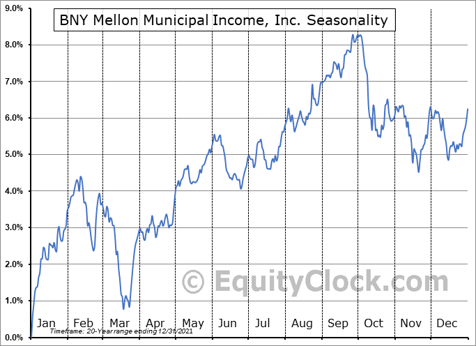 Dreyfus Municipal Income, Inc. (AMEX:DMF) Seasonal Chart