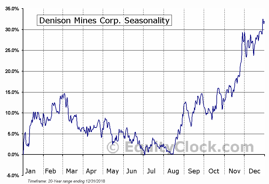Denison Mines Corp. (TSE:DML.TO) Seasonal Chart