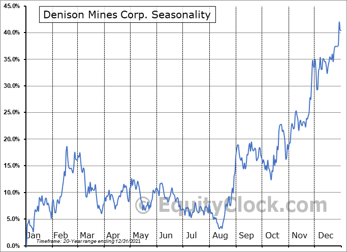 Denison Mines Corp. (TSE:DML.TO) Seasonal Chart