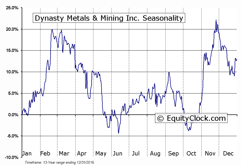 Dynasty Metals & Mining Inc. (TSXV:DMM) Seasonal Chart