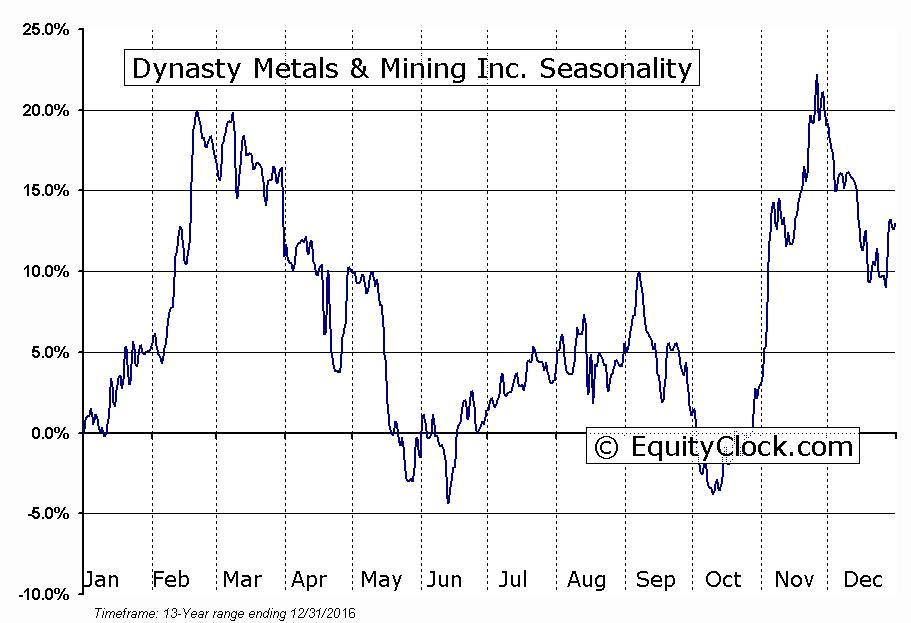 Dynasty Metals & Mining Inc. (TSXV:DMM) Seasonal Chart
