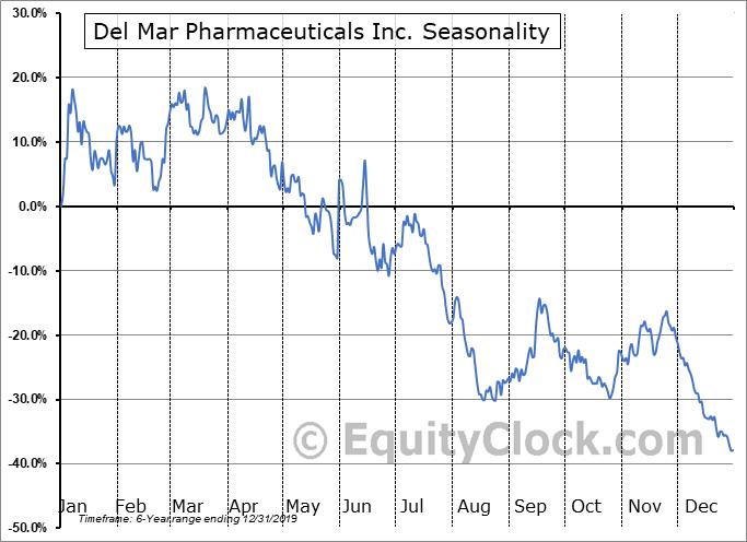 Del Mar Pharmaceuticals Inc. (NASD:DMPI) Seasonal Chart