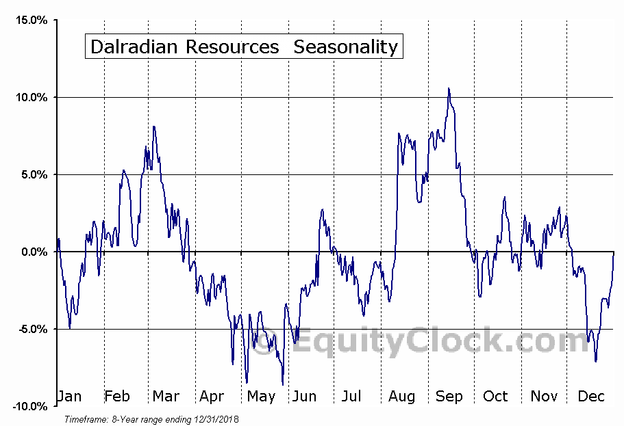 Dalradian Resources  (TSE:DNA.TO) Seasonal Chart