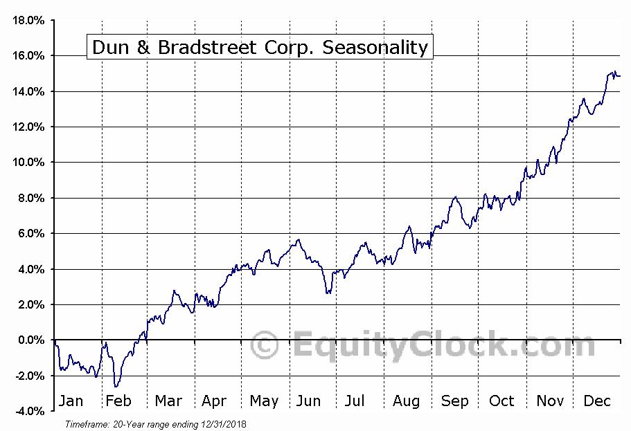 The Dun & Bradstreet Corporation  (NYSE:DNB) Seasonal Chart