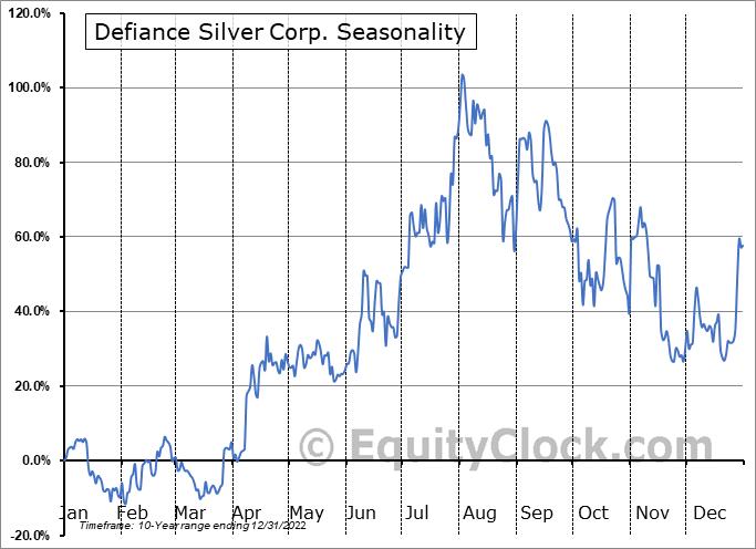 Defiance Silver Corp. (OTCMKT:DNCVF) Seasonal Chart