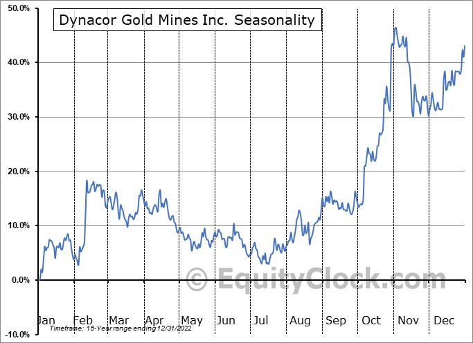 Dynacor Gold Mines Inc. (TSE:DNG.TO) Seasonal Chart