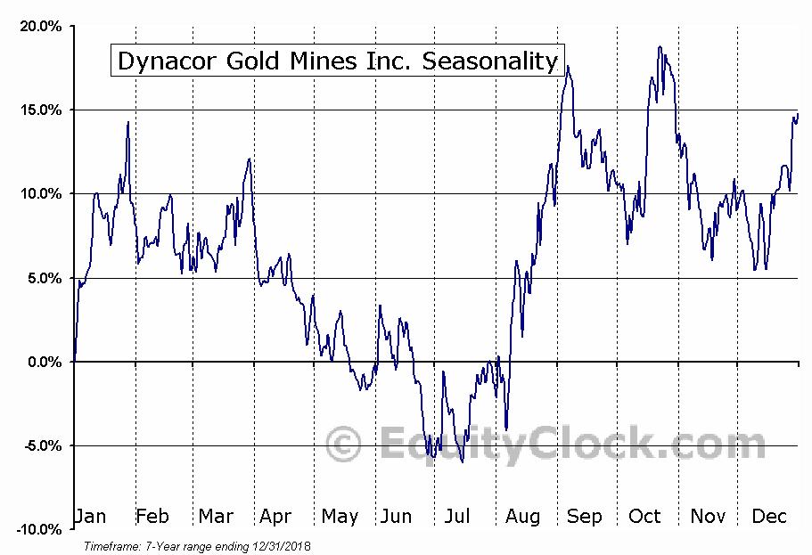 Dynacor Gold Mines Inc. (OTCMKT:DNGDF) Seasonal Chart