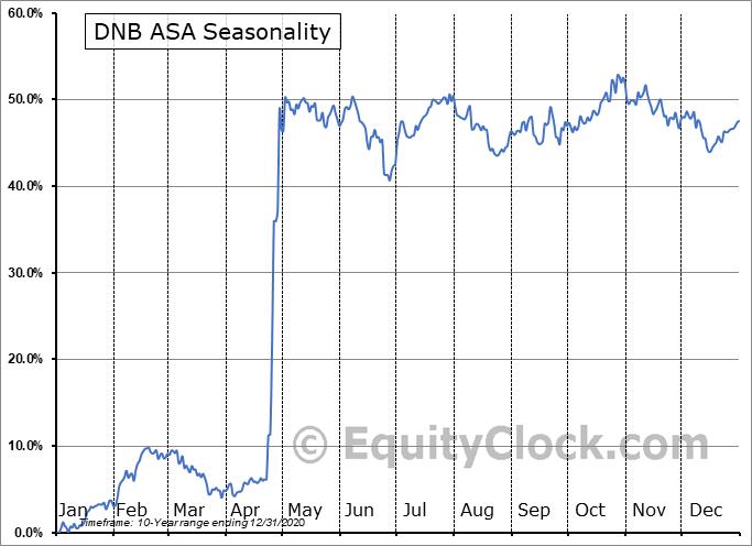 DNB ASA (OTCMKT:DNHBY) Seasonal Chart