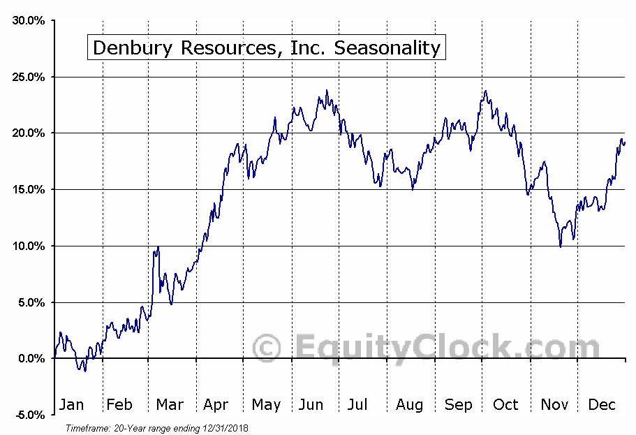 Denbury Resources Inc.  (NYSE:DNR) Seasonal Chart