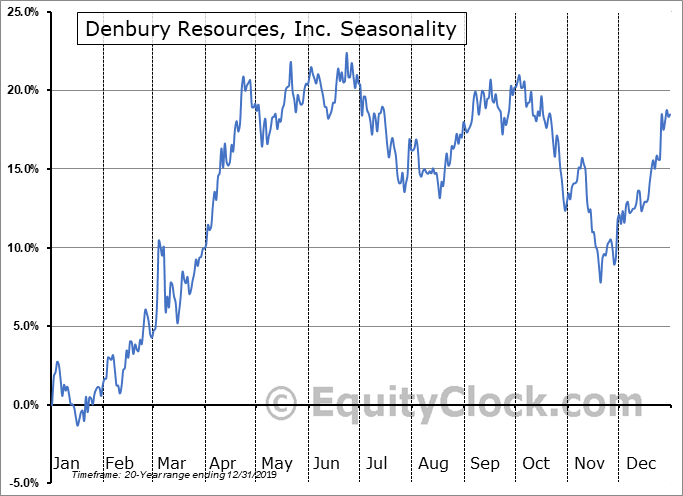 Denbury Resources, Inc. (NYSE:DNR) Seasonal Chart
