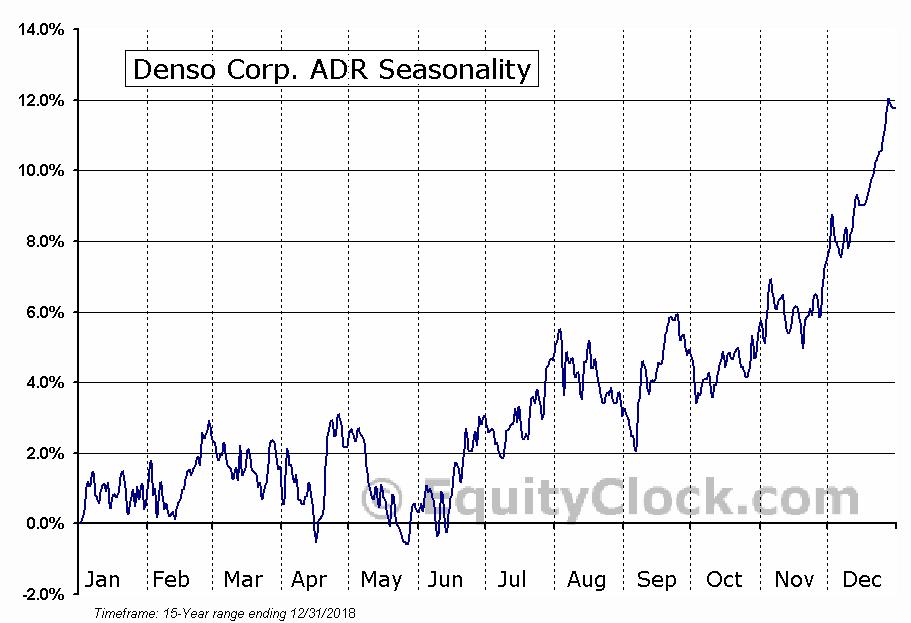 Denso Corp. ADR (OTCMKT:DNZOY) Seasonal Chart