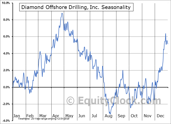 Diamond Offshore Drilling, Inc. (NYSE:DO) Seasonal Chart