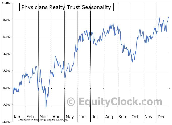 Physicians Realty Trust (NYSE:DOC) Seasonal Chart