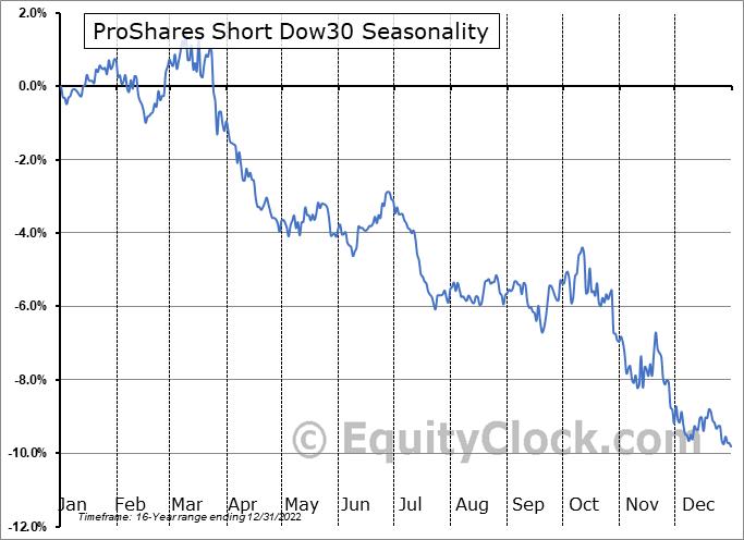 ProShares Short Dow30 (NYSE:DOG) Seasonal Chart