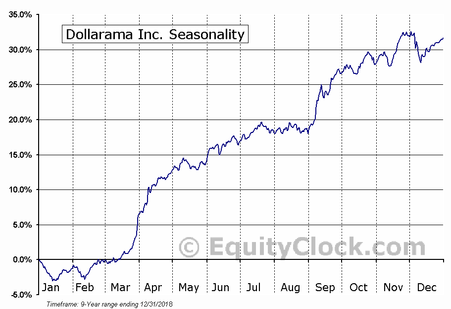 Dollarama Inc. (TSE:DOL.TO) Seasonal Chart