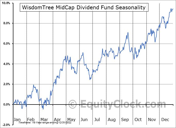 WisdomTree MidCap Dividend Fund (NYSE:DON) Seasonal Chart