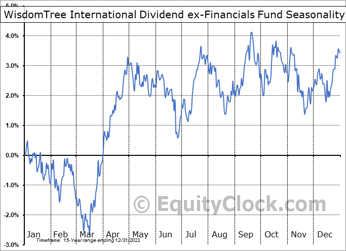 WisdomTree International Dividend ex-Financials Fund (NYSE:DOO) Seasonal Chart