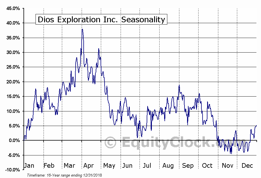 Dios Exploration Inc. (TSXV:DOS.V) Seasonal Chart