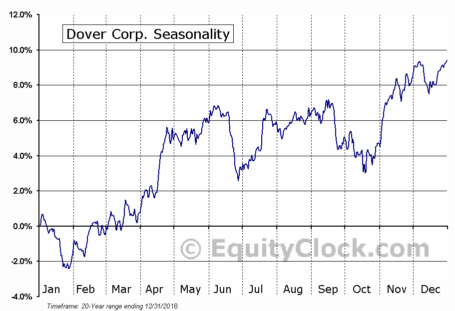 Dover Corporation  (NYSE:DOV) Seasonal Chart