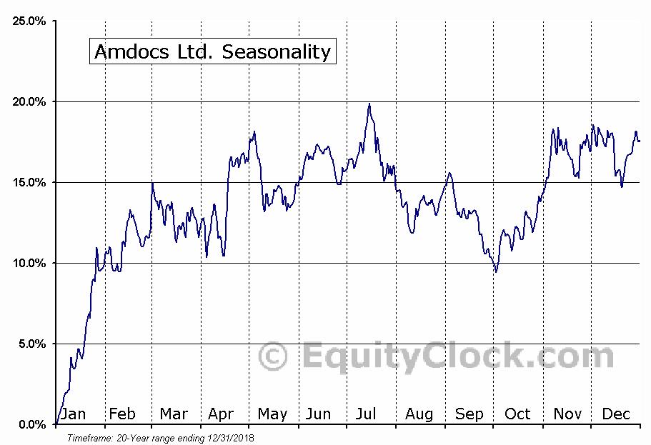 Amdocs Ltd. (NASD:DOX) Seasonal Chart