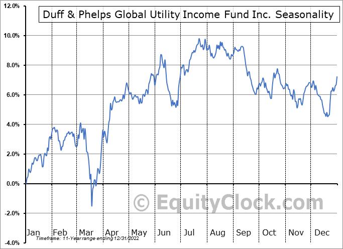 Duff & Phelps Global Utility Income Fund Inc. (NYSE:DPG) Seasonal Chart