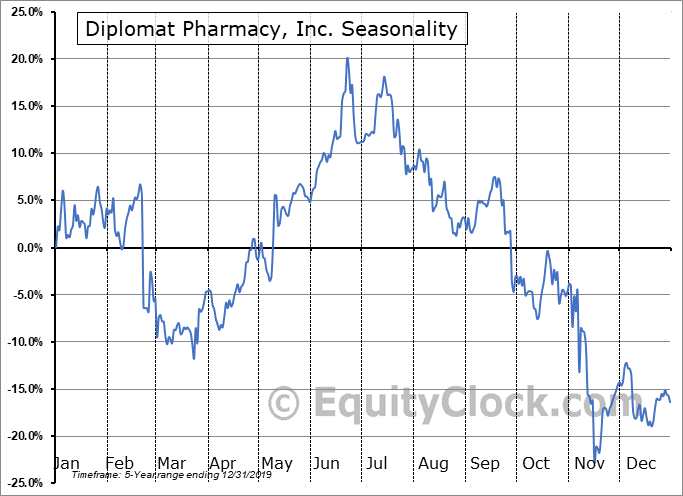 Diplomat Pharmacy, Inc. (NYSE:DPLO) Seasonal Chart