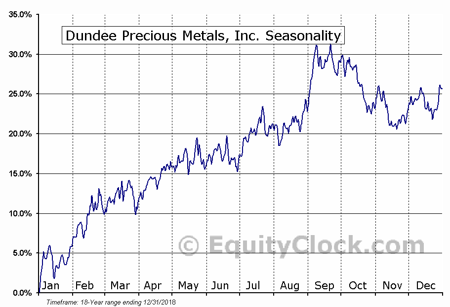 Dundee Precious Metals, Inc. (TSE:DPM.TO) Seasonal Chart
