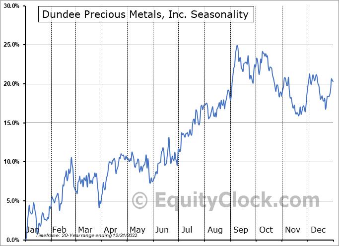 Dundee Precious Metals, Inc. (TSE:DPM.TO) Seasonal Chart