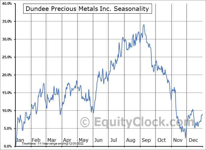 Dundee Precious Metals Inc. (OTCMKT:DPMLF) Seasonal Chart