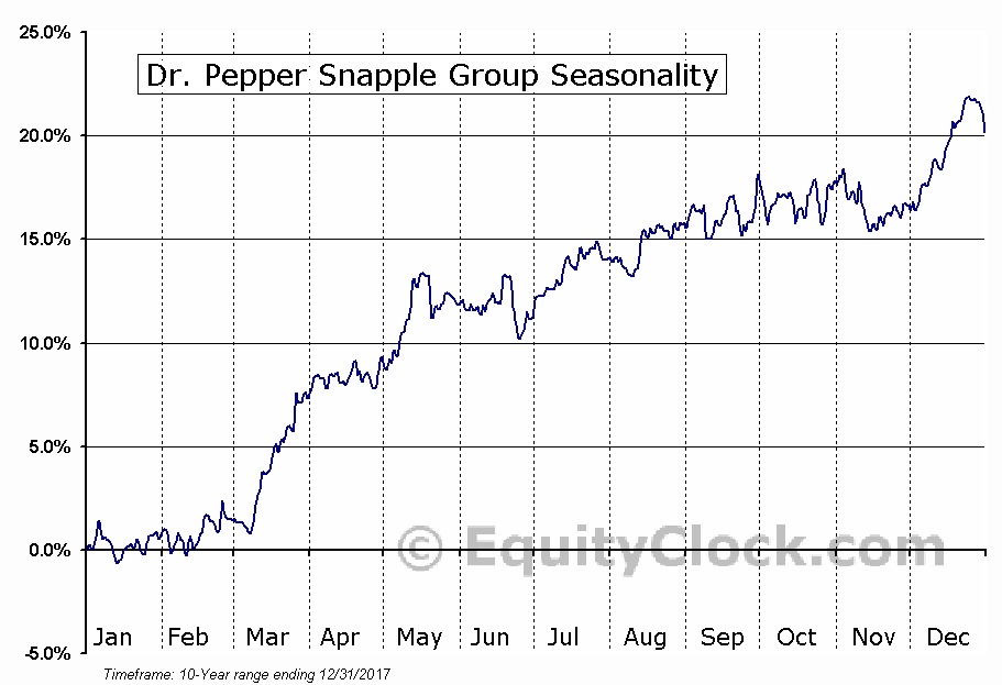 Dr. Pepper Snapple Group (NYSE:DPS) Seasonal Chart