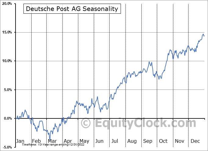Deutsche Post AG (OTCMKT:DPSGY) Seasonal Chart
