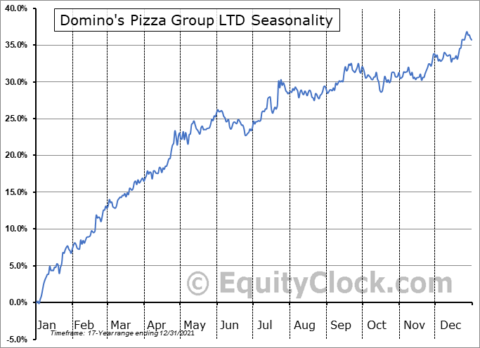 Domino's Pizza Group LTD (NYSE:DPZ) Seasonal Chart