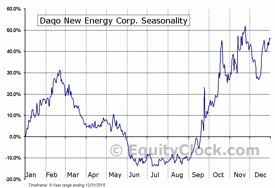 Daqo New Energy Corp. (NYSE:DQ) Seasonal Chart